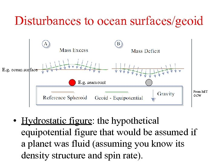 Disturbances to ocean surfaces/geoid E. g. ocean surface E. g. seamount From MIT OCW
