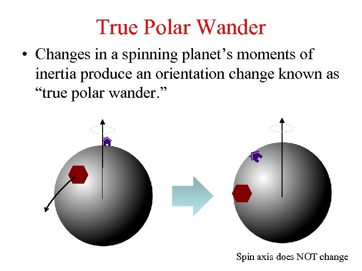 True Polar Wander • Changes in a spinning planet's moments of inertia produce an