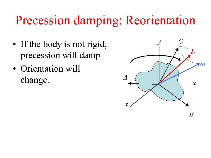 Precession damping: Reorientation • If the body is not rigid, precession will damp •