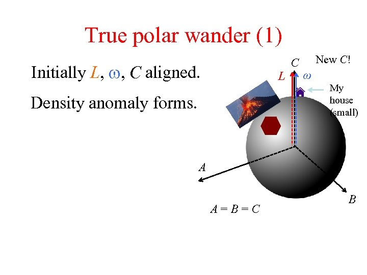 True polar wander (1) Initially L, w, C aligned. L Density anomaly forms. C