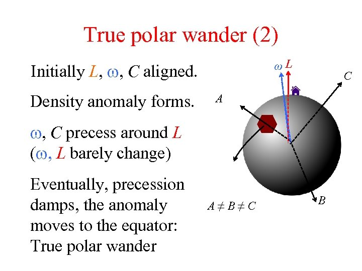 True polar wander (2) ωL Initially L, w, C aligned. Density anomaly forms. C