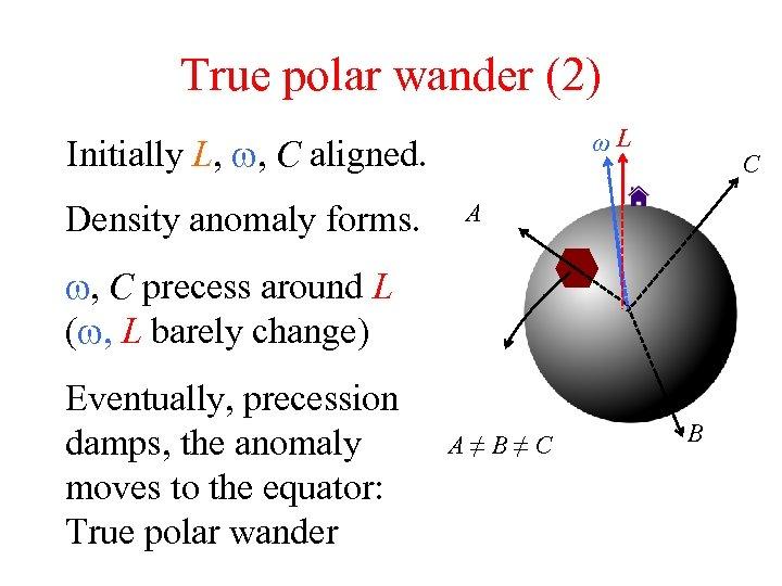 True polar wander (2) ωL Initially L, w, C aligned. Density anomaly forms. C