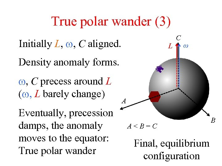 True polar wander (3) Initially L, w, C aligned. L C ω Density anomaly