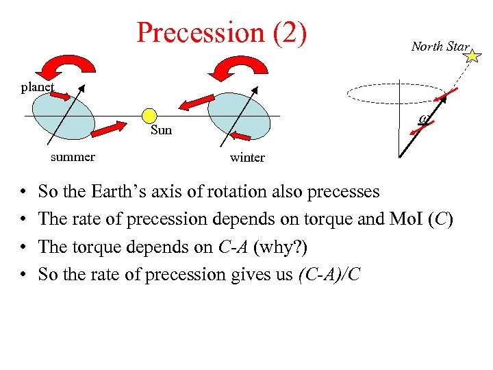 Precession (2) North Star planet w Sun summer • • winter So the Earth's