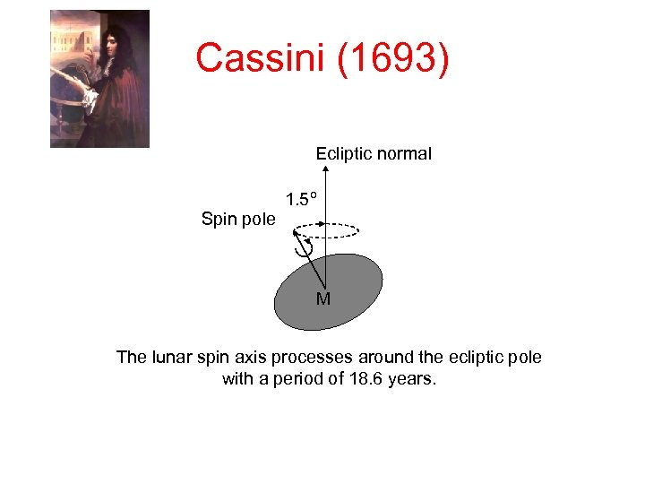 Cassini (1693) Ecliptic normal 1. 5º Spin pole M The lunar spin axis processes