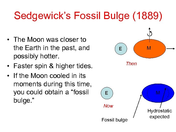 Sedgewick's Fossil Bulge (1889) • The Moon was closer to the Earth in the