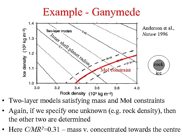 Example - Ganymede In ne rs Anderson et al. , Nature 1996 he ll: