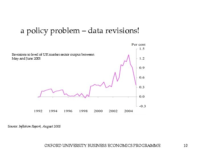 a policy problem – data revisions! Revisions to level of UK market sector output