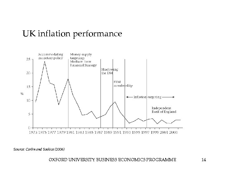 UK inflation performance Source: Carlin and Soskice (2006) OXFORD UNIVERSITY BUSINESS ECONOMICS PROGRAMME 14