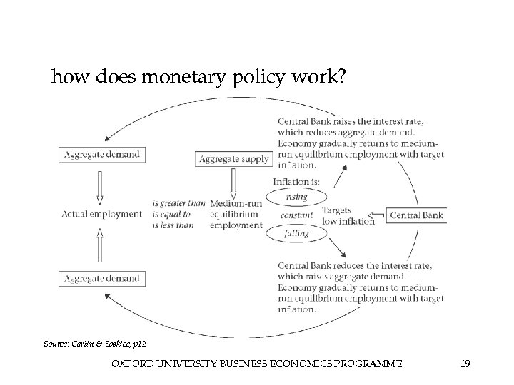 how does monetary policy work? Source: Carlin & Soskice, p 12 OXFORD UNIVERSITY BUSINESS