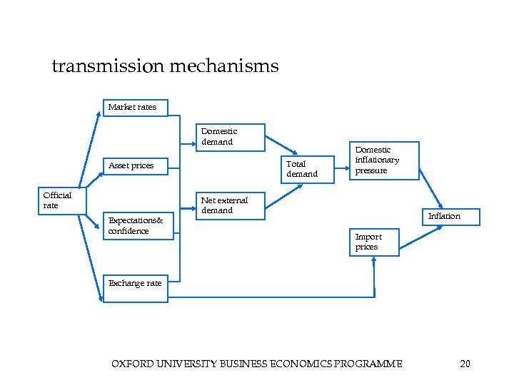transmission mechanisms Market rates Domestic demand Total demand Asset prices Official rate Expectations& confidence