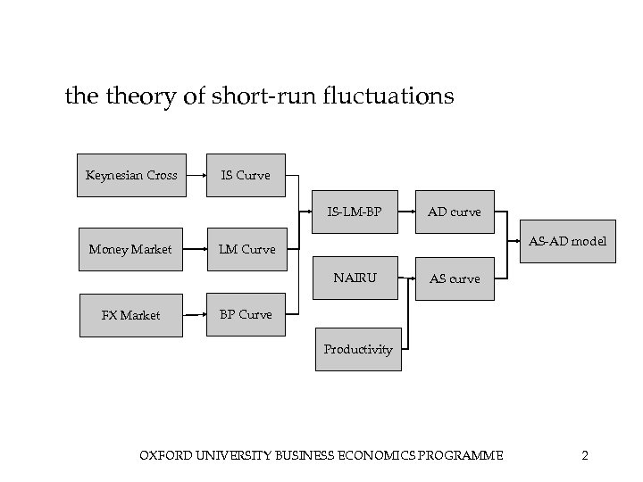 the theory of short-run fluctuations Keynesian Cross IS Curve IS-LM-BP Money Market AS-AD model