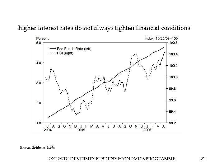 higher interest rates do not always tighten financial conditions Source: Goldman Sachs OXFORD UNIVERSITY