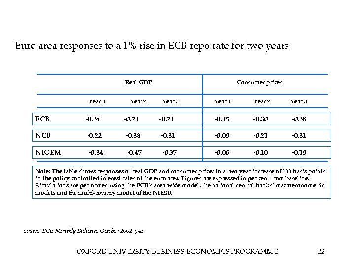 Euro area responses to a 1% rise in ECB repo rate for two years