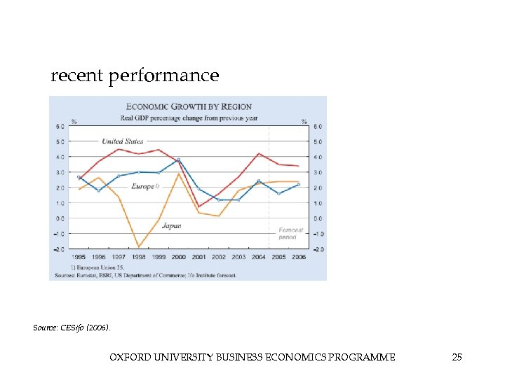 recent performance Source: CESifo (2006). OXFORD UNIVERSITY BUSINESS ECONOMICS PROGRAMME 25