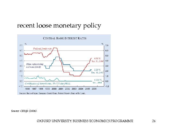 recent loose monetary policy Source: CESifo (2006). OXFORD UNIVERSITY BUSINESS ECONOMICS PROGRAMME 26