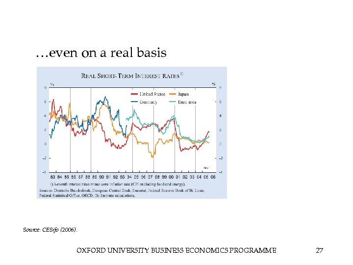 …even on a real basis Source: CESifo (2006). OXFORD UNIVERSITY BUSINESS ECONOMICS PROGRAMME 27