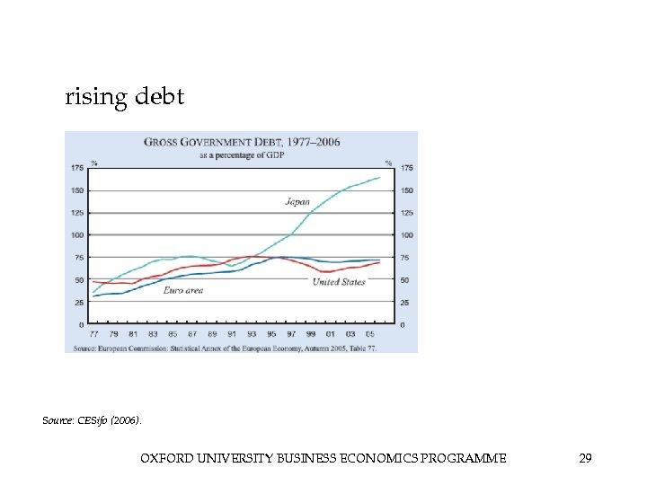 rising debt Source: CESifo (2006). OXFORD UNIVERSITY BUSINESS ECONOMICS PROGRAMME 29