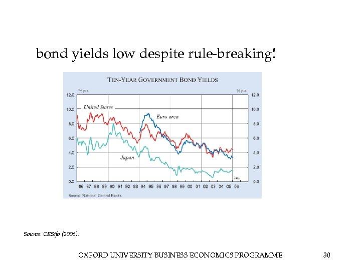 bond yields low despite rule-breaking! Source: CESifo (2006). OXFORD UNIVERSITY BUSINESS ECONOMICS PROGRAMME 30