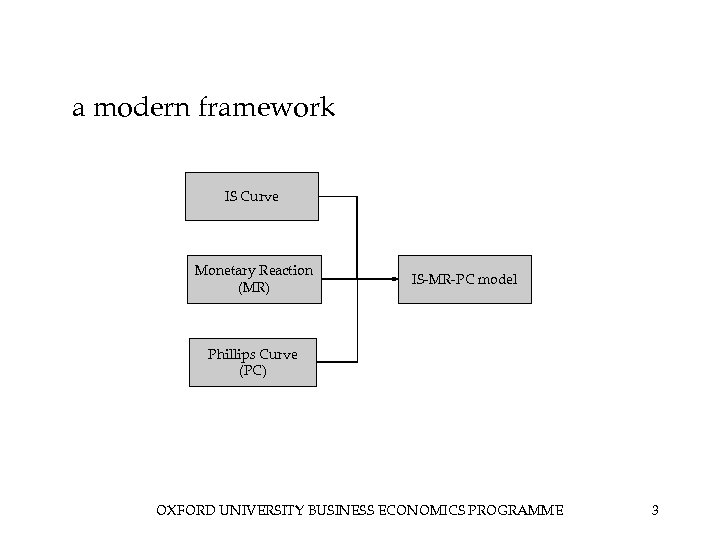 a modern framework IS Curve Monetary Reaction (MR) IS-MR-PC model Phillips Curve (PC) OXFORD