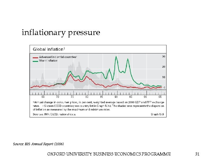inflationary pressure Source: BIS Annual Report (2006) OXFORD UNIVERSITY BUSINESS ECONOMICS PROGRAMME 31