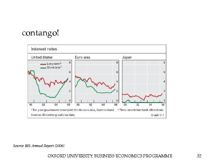 contango! Source: BIS Annual Report (2006) OXFORD UNIVERSITY BUSINESS ECONOMICS PROGRAMME 32