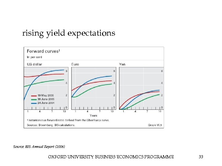 rising yield expectations Source: BIS Annual Report (2006) OXFORD UNIVERSITY BUSINESS ECONOMICS PROGRAMME 33