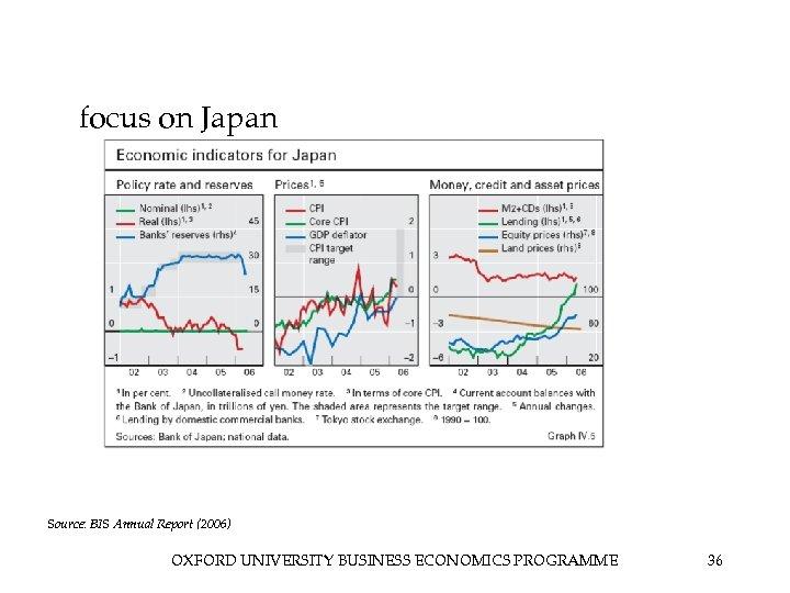 focus on Japan Source: BIS Annual Report (2006) OXFORD UNIVERSITY BUSINESS ECONOMICS PROGRAMME 36