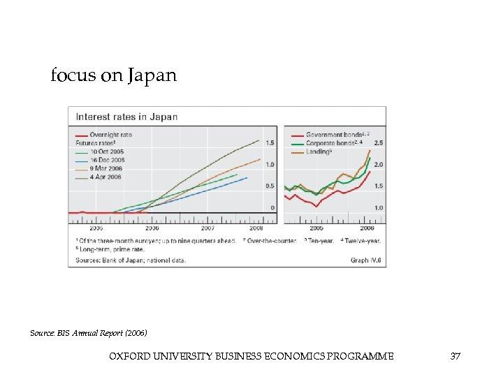 focus on Japan Source: BIS Annual Report (2006) OXFORD UNIVERSITY BUSINESS ECONOMICS PROGRAMME 37