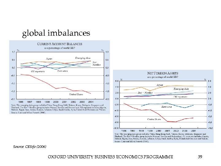 global imbalances Source: CESifo (2006) OXFORD UNIVERSITY BUSINESS ECONOMICS PROGRAMME 39