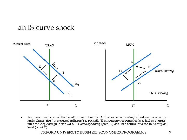 an IS curve shock interest rates inflation LRAS LRPC C C D B A
