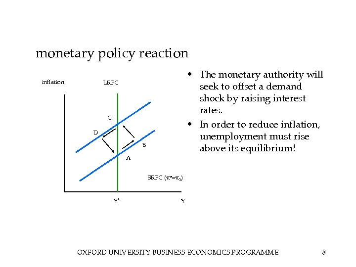monetary policy reaction inflation • The monetary authority will seek to offset a demand