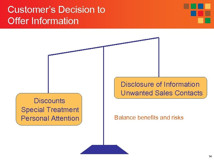 Customer's Decision to Offer Information Discounts Special Treatment Personal Attention Disclosure of Information Unwanted