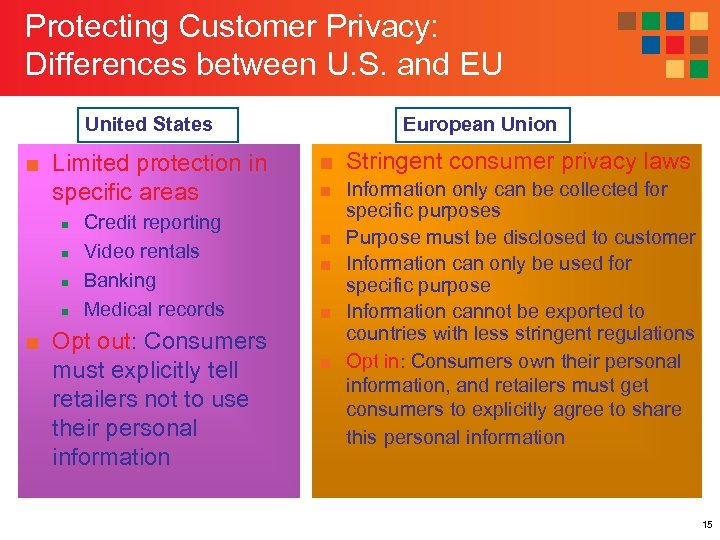 Protecting Customer Privacy: Differences between U. S. and EU United States ■ Limited protection