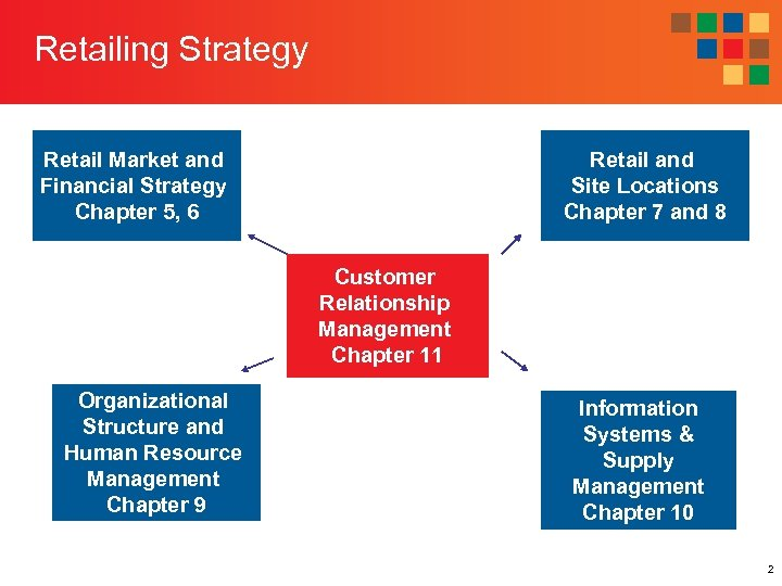Retailing Strategy Retail Market and Financial Strategy Chapter 5, 6 Retail and Site Locations