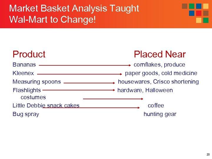 Market Basket Analysis Taught Wal-Mart to Change! Product Bananas Kleenex Measuring spoons Flashlights costumes