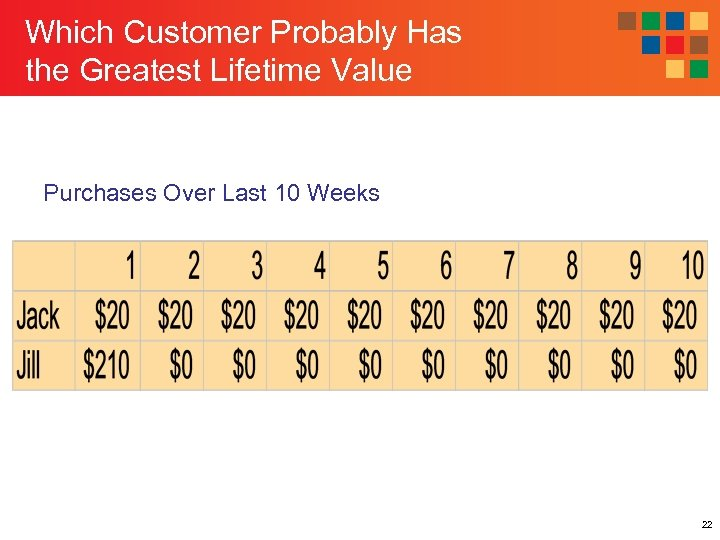Which Customer Probably Has the Greatest Lifetime Value Purchases Over Last 10 Weeks 22
