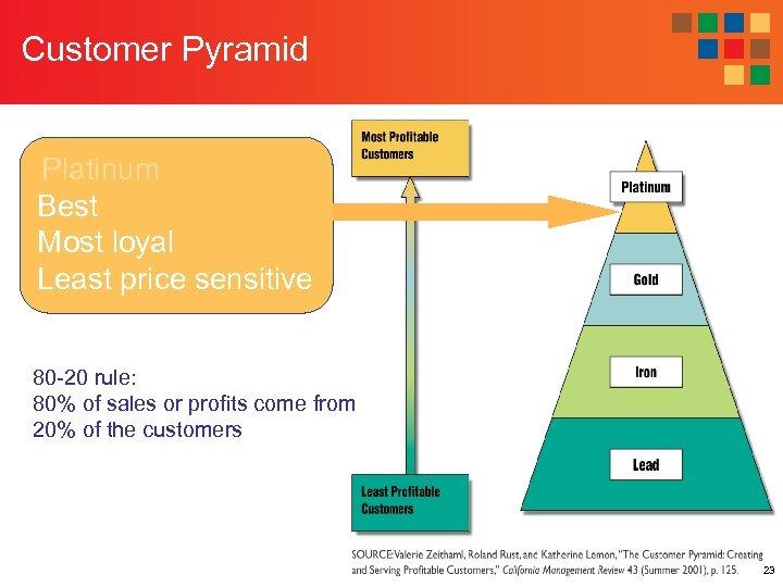 Customer Pyramid Platinum Best Most loyal Least price sensitive 80 -20 rule: 80% of