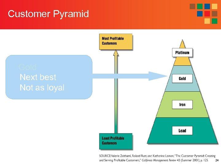 Customer Pyramid Gold Next best Not as loyal 24
