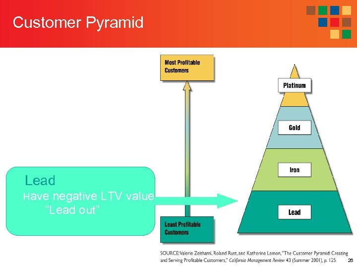 """Customer Pyramid Lead Have negative LTV value """"Lead out"""" 26"""