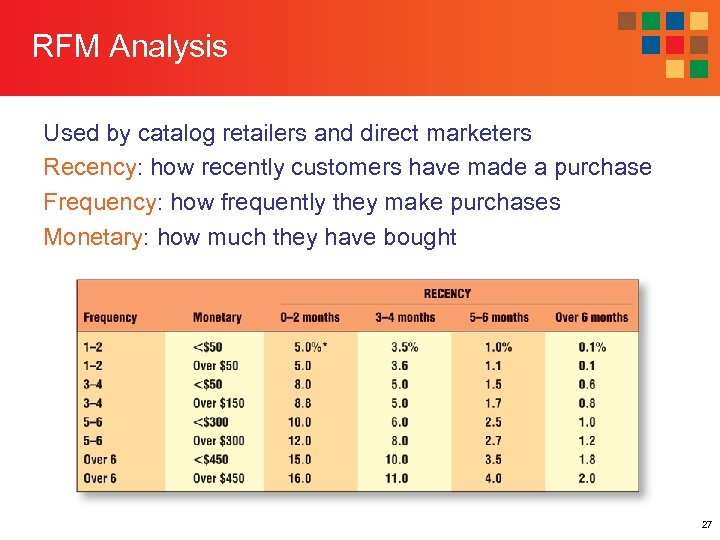 RFM Analysis Used by catalog retailers and direct marketers Recency: how recently customers have