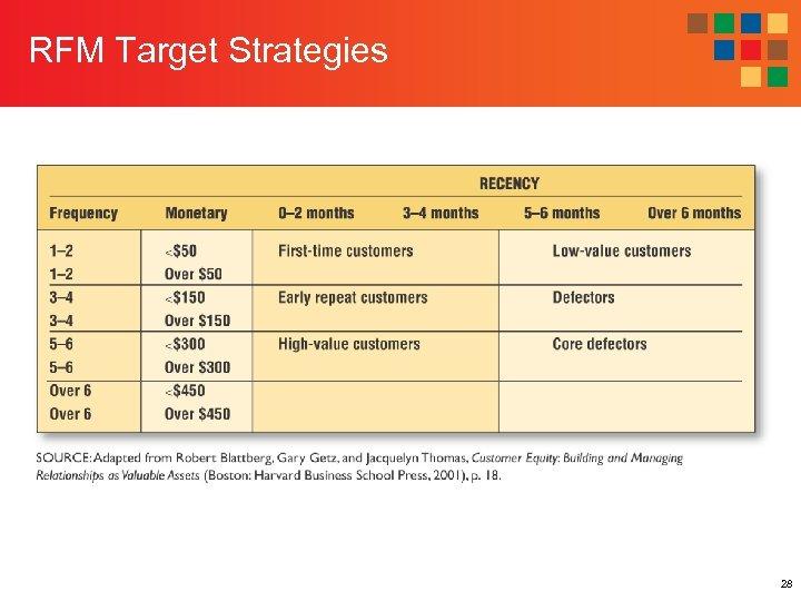 RFM Target Strategies 28