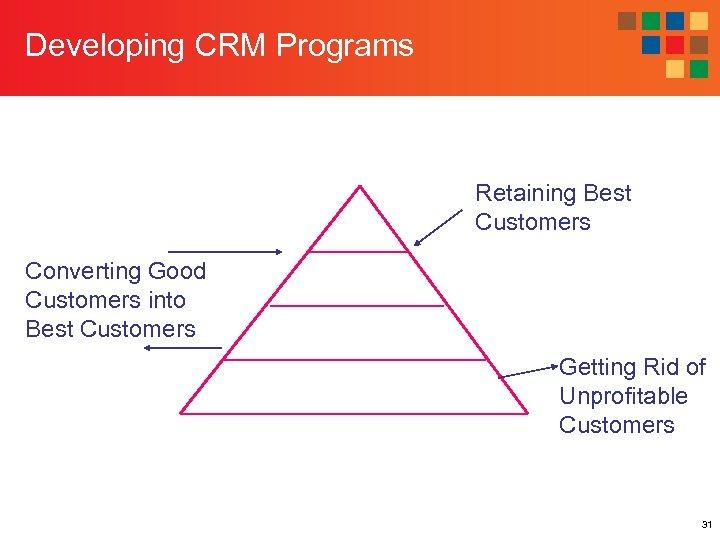 Developing CRM Programs Retaining Best Customers Converting Good Customers into Best Customers Getting Rid
