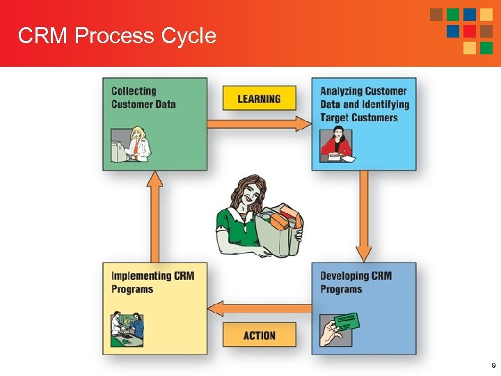 CRM Process Cycle 9