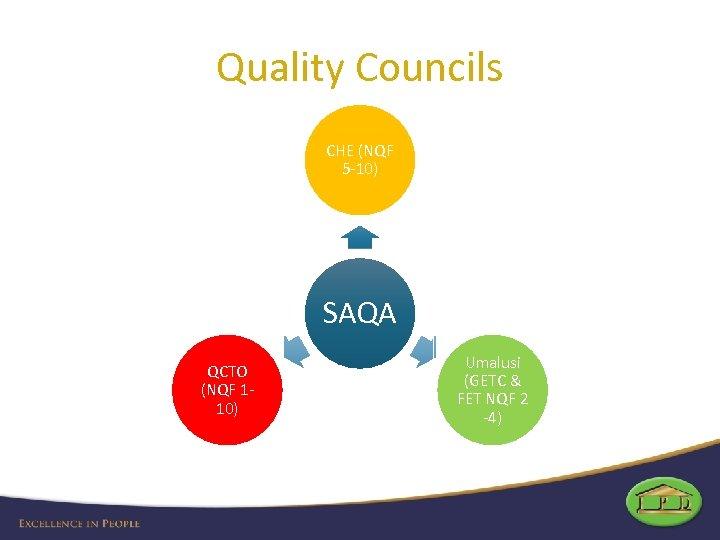 Quality Councils CHE (NQF 5 -10) SAQA QCTO (NQF 110) Umalusi (GETC & FET