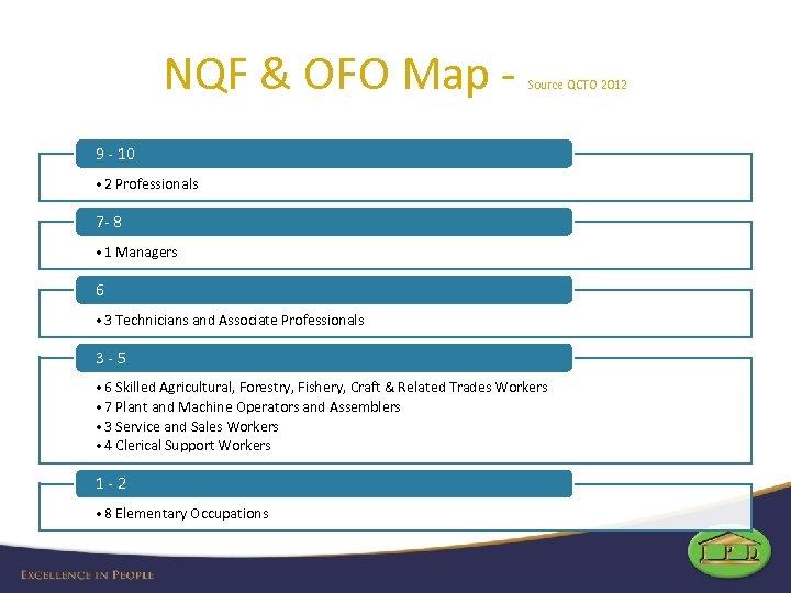 NQF & OFO Map - Source QCTO 2012 9 - 10 • 2 Professionals