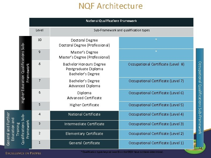 NQF Architecture National Qualifications Framework Level Sub-Framework and qualification types Higher Education Qualifications Sub.