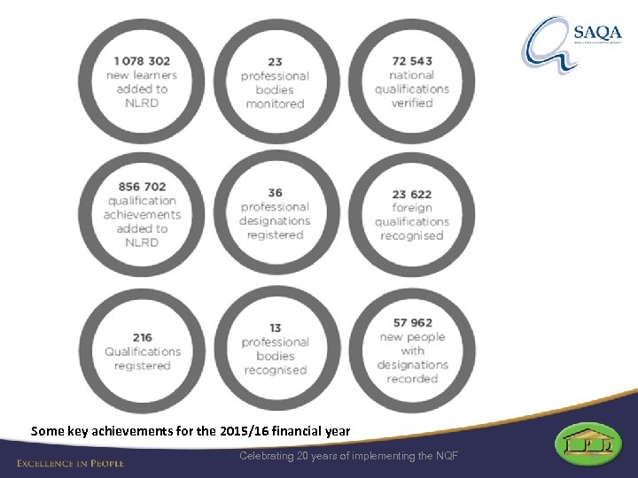 Some key achievements for the 2015/16 financial year Celebrating 20 years of implementing the
