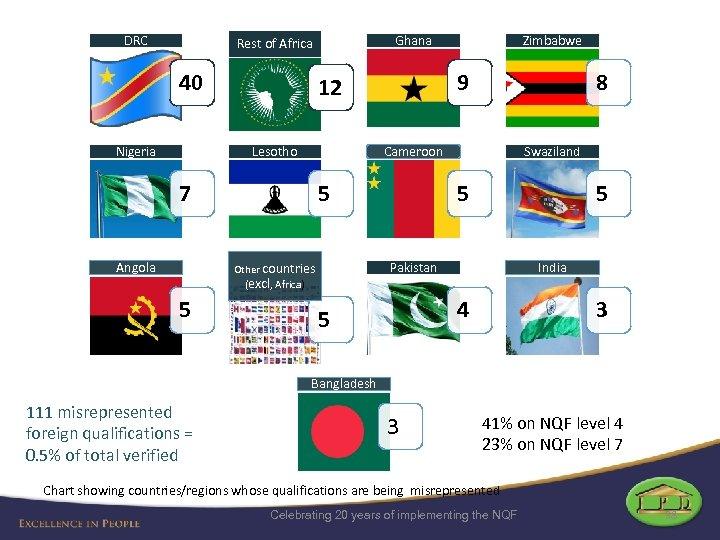 DRC Ghana Rest of Africa 40 Nigeria 8 Cameroon 7 5 Swaziland 5 5