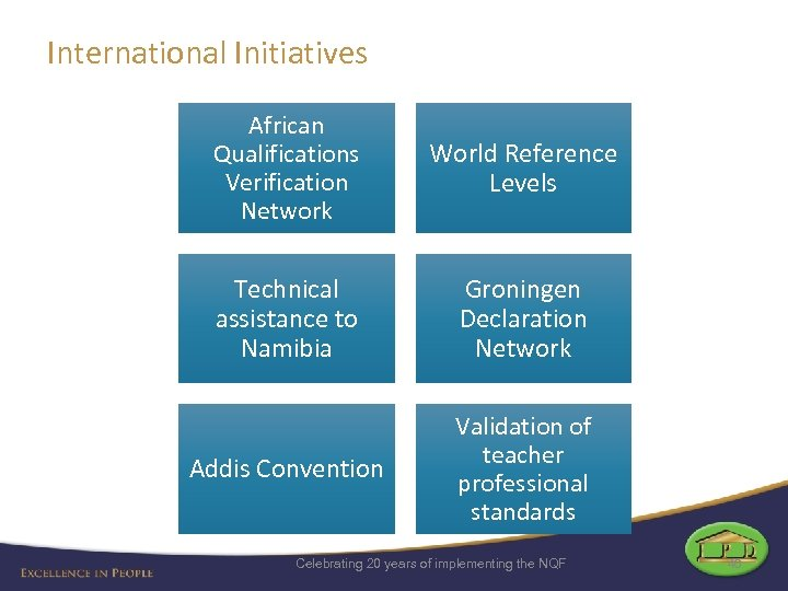 International Initiatives African Qualifications Verification Network World Reference Levels Technical assistance to Namibia Groningen